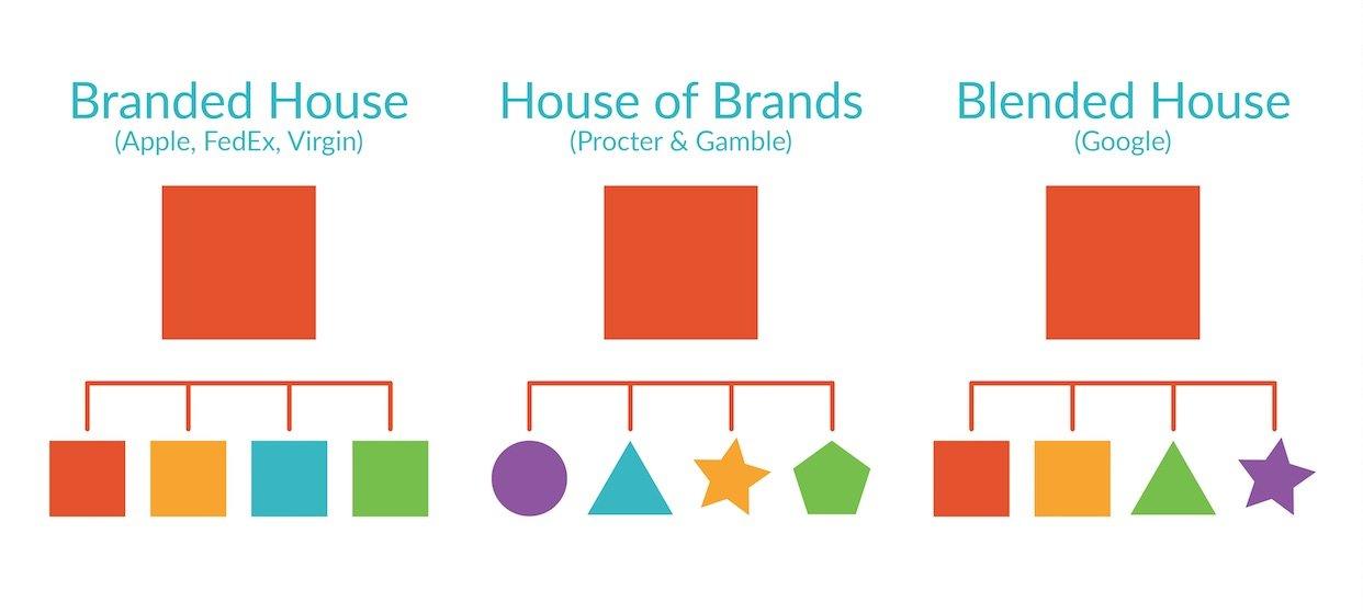 Hiilite | Marketing, SEO, Branding, Web & Graphic Design Brand Architecture
