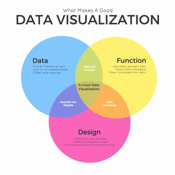 Read more on Information Visualization