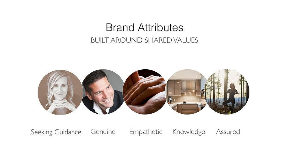 Hiilite Web, Marketing & Design | Sean Skuter Real Estate Brand attributes