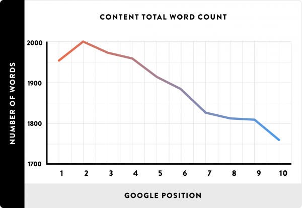 content word count graphic