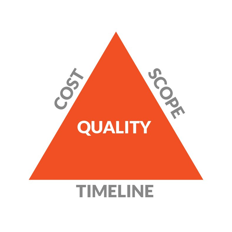 project-manage-triangle-graphic-designer-kelowna-hiilite-marketing-agency-triangle